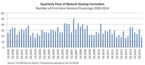 New Startups Formed_Biotech