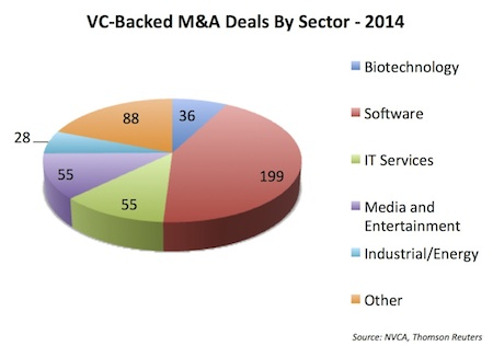 Pie chart of M&A Events - 2014