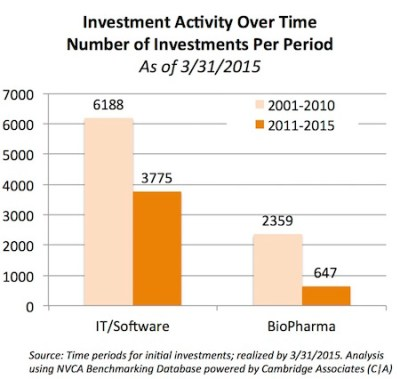 Investment Activity_2011-2015