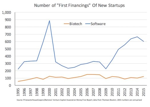 First Financings in Biotech and Software_Oct2015