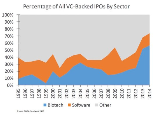 VC Backed IPOs by Sector