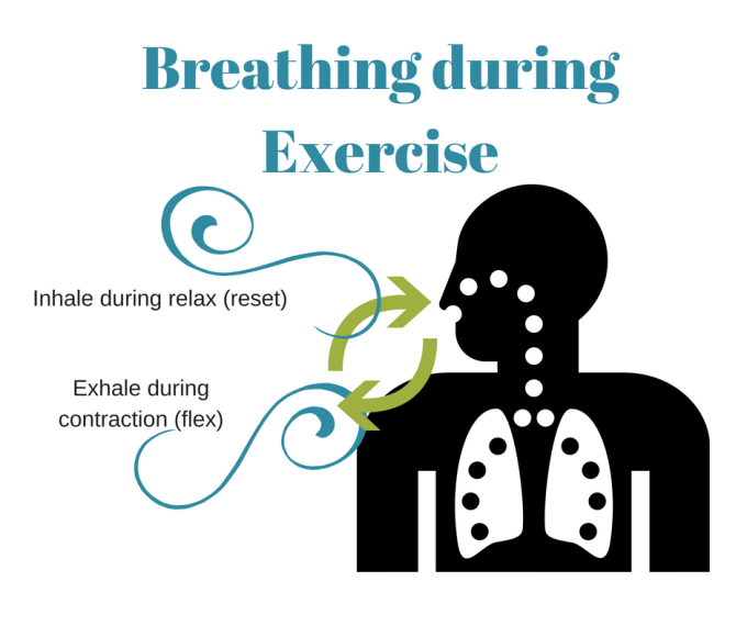 How to Breathe while exercising_