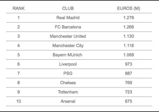Real Madrid remain most valuable football club brand in the world for the third consecutive year