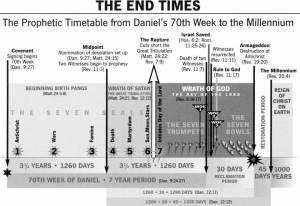 endtimes_overview