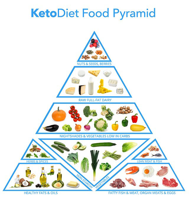 australian guide to healthy eating healthy living pyramid