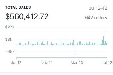 Shopify Dashboard screenshot of drop shipping sales