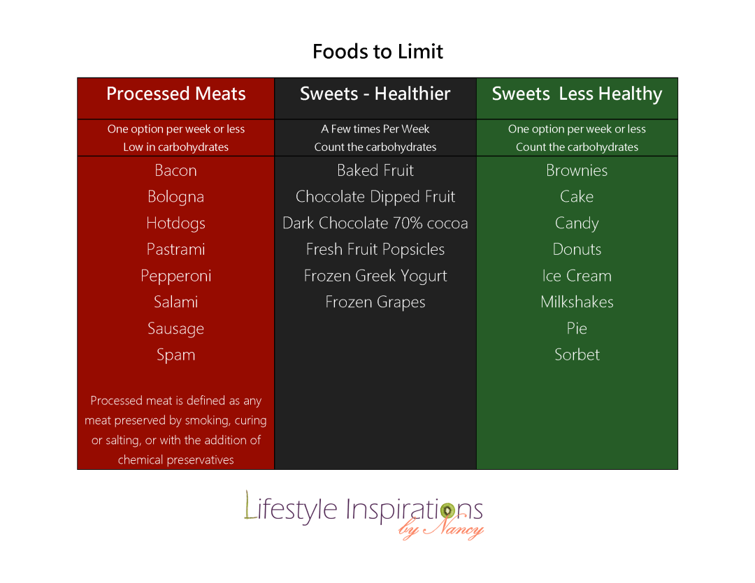 Low carb diet food to limit