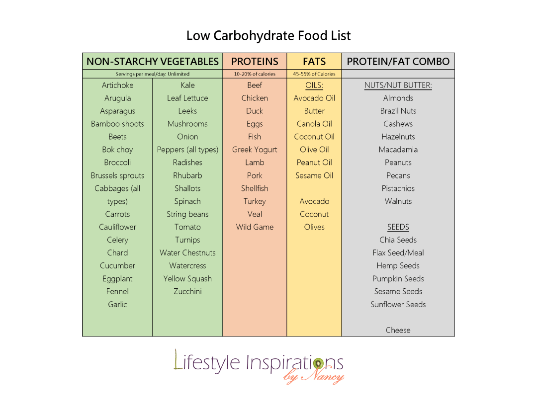 Low carb food list