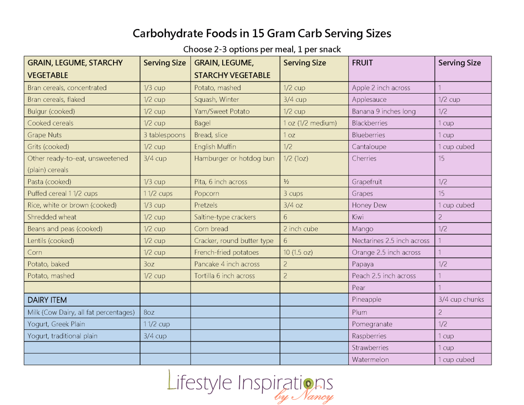 Low carb diet foods to monitor