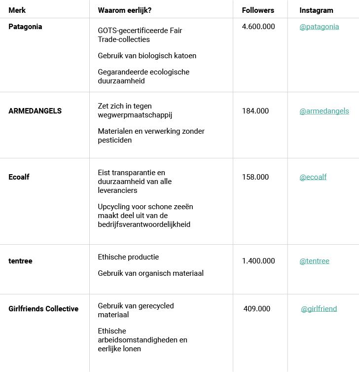 Liste ethischer Modemarken
