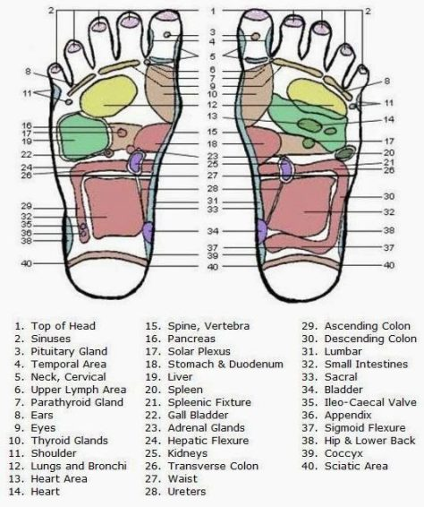 acupressure points for cervical