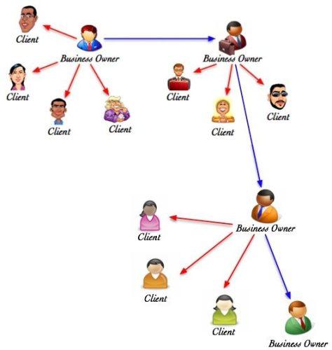 Network-Marketing-Business-Model