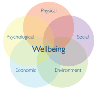 Health and Wellbeing UK