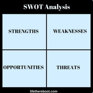 SWOT Analysis to beleive in yourself