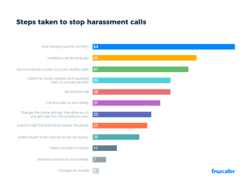 Steps taken to stop harassment calls_preview