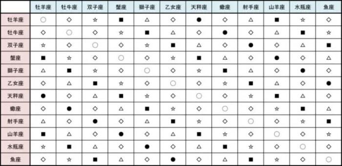 アスペクト星座表