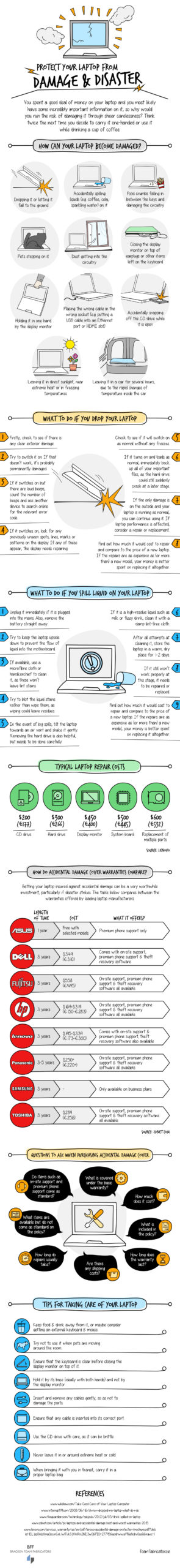 How To Protect Your Laptop from Damage & Disaster – Infographic