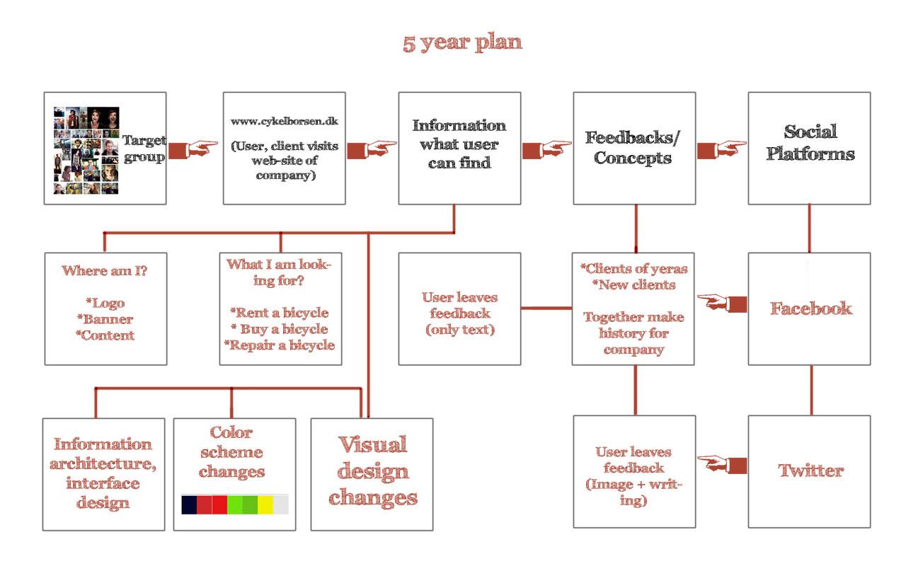 5 Year Plan Cykelb Rsen