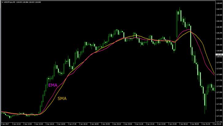 FX トレード 始める 移動平均線 SMA EMA 戦略