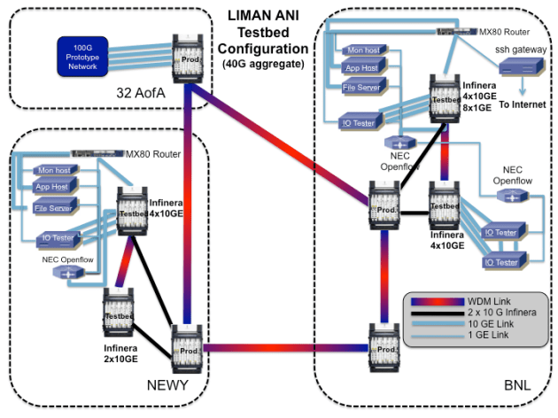ANI Configuration