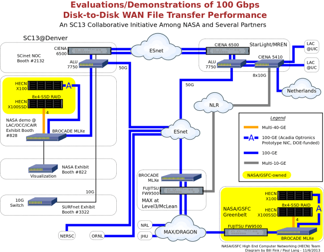 Diagram of the SC13 demo connections.
