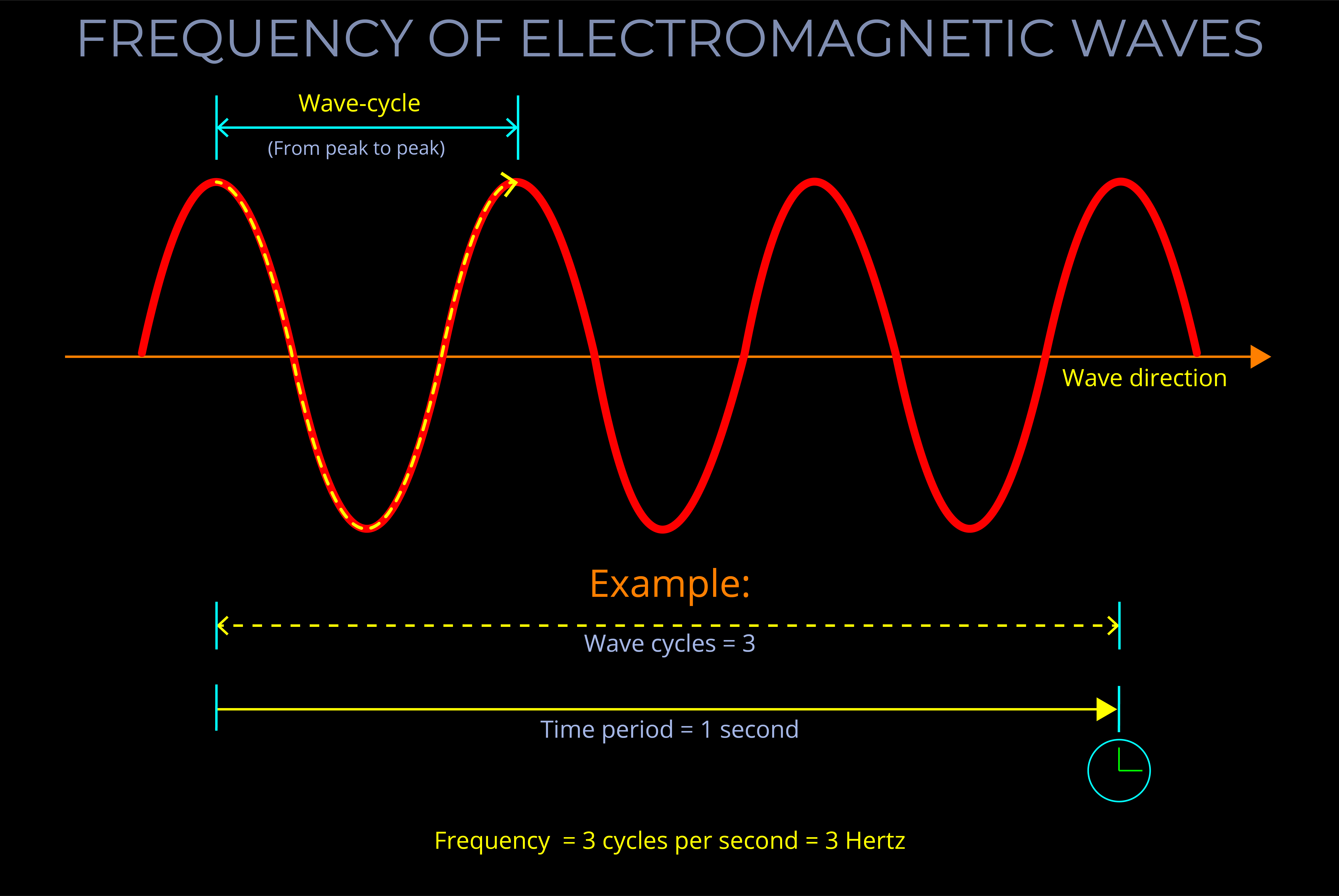Frequency Of Electromagnetic Waves