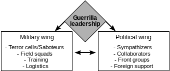 The structure of a simple guerrilla warfare or...