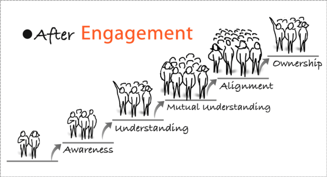 Building Engagement Quickly and Deeply. Really?