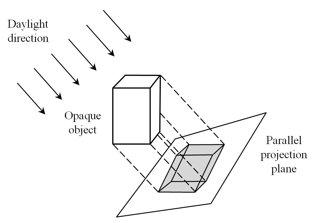 FIG. 14 – Parallel sky patch projection.