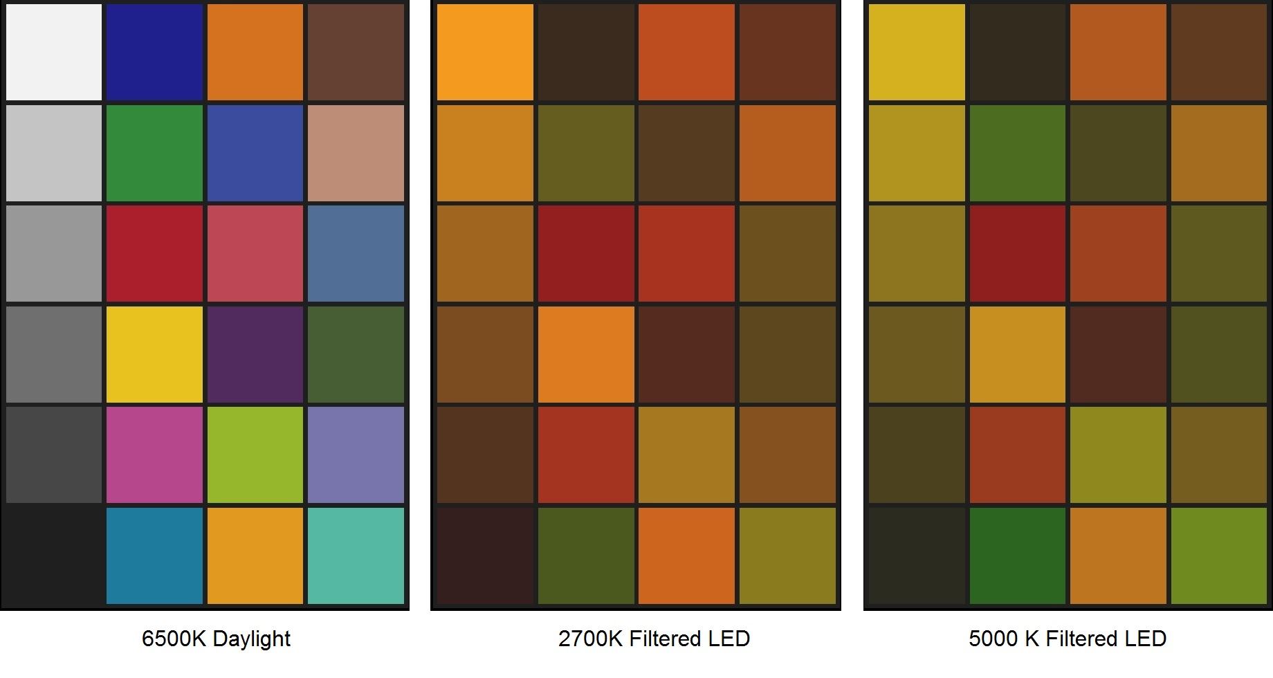 Filtered leds and light pollution lighting analysts