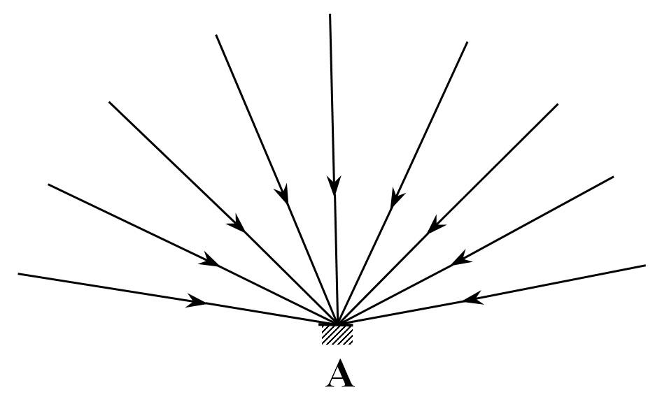 FIG. 2 - Light illuminating a surface A