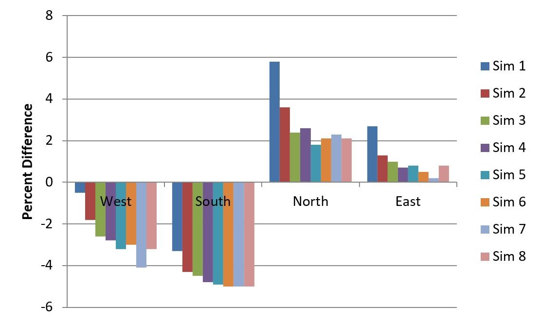 Figure 8 - DAYSIM versus LICASO average illuminance differences