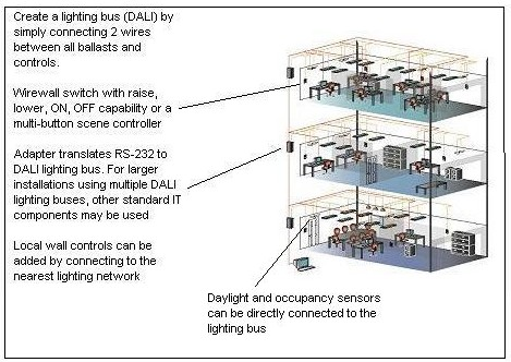 DALI and the Promise of Digital Dimming Dali Lighting Control Wiring Diagram on hvac control wiring diagram, dmx lighting control wiring diagram, commercial control wiring diagram,