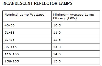 incandescent reflector lamps table