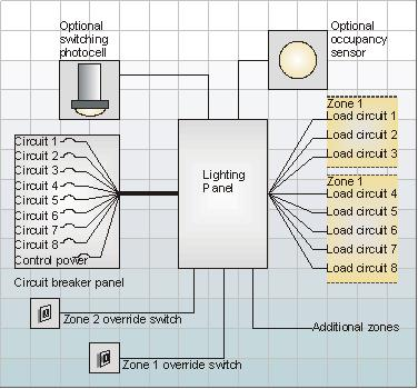 integrating lighting and building control rh lightingcontrolsassociation org 120V Electrical Switch Wiring Diagrams lighting relay panel wiring diagram