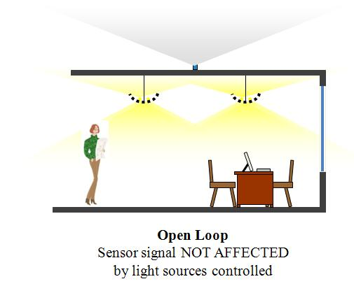 photosensors technology and major trends open loop photosensors measure only incoming daylight and therefore should be mounted inside the building near a daylight aperture facing away from the