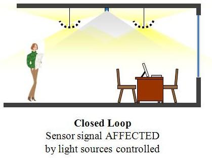 Closed loop daylight harvesting
