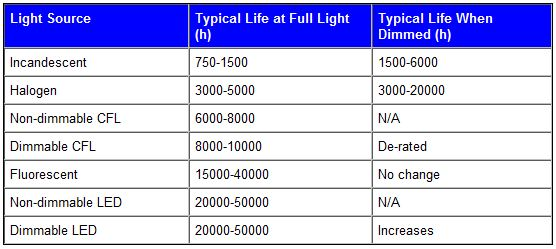 Dimming LED replacement lamps