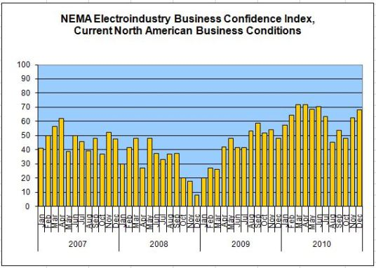 NEMA Electroindustry Business Confidence Index
