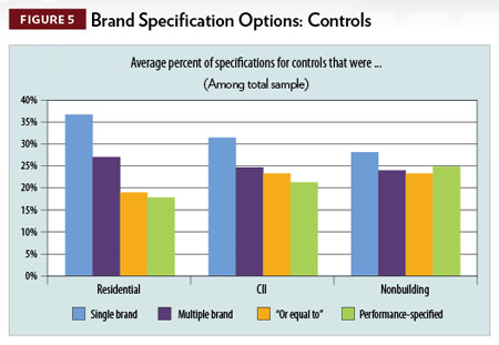 More Than 80 Percent Of Electrical Contractors Work With Lighting