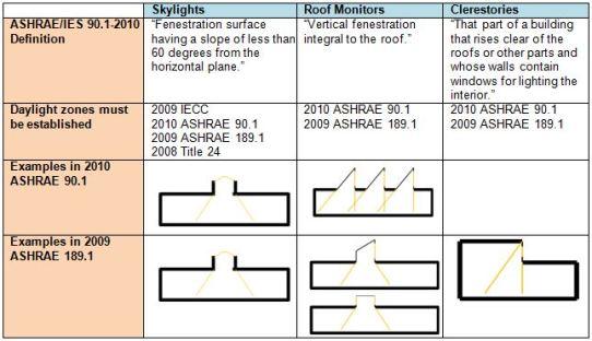 Skylights  sc 1 st  Lighting Controls Association & Daylight Zones: Toplighted Spaces azcodes.com