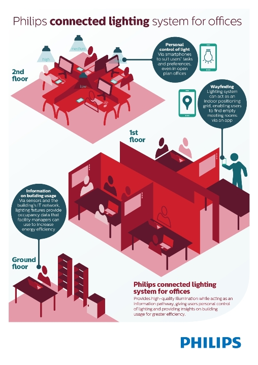 Philips Connected Lighting System for Offices_FINAL_INFOGRAPHIC_high res