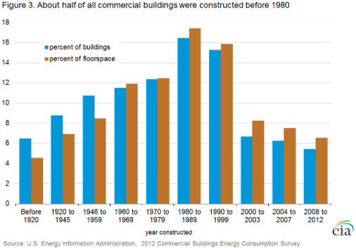 About half of commercial buildings in the United States were built before 1980. Source: U.S. Department of Energy.