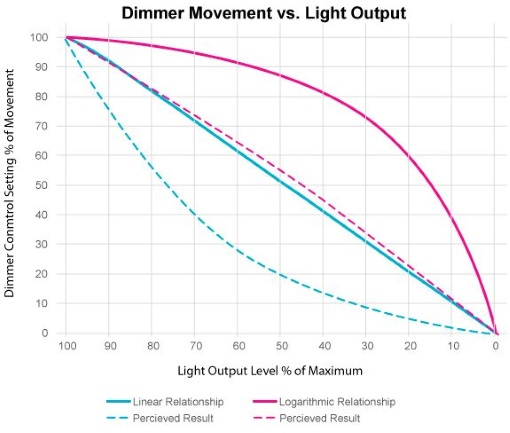 "Linear dimming creates an exaggeration of the mismatch between actual illuminance and perceived light in the behavior of controls – particularly in the relationship between control movement and change in light level. Application of a logarithmic, or shaped dimmer response curve addresses this issue, providing a dimmer control that ""feels"" more natural and intuitive. Further, by using more control movement for the lowest settings increases fidelity where small changes are perceived the most."