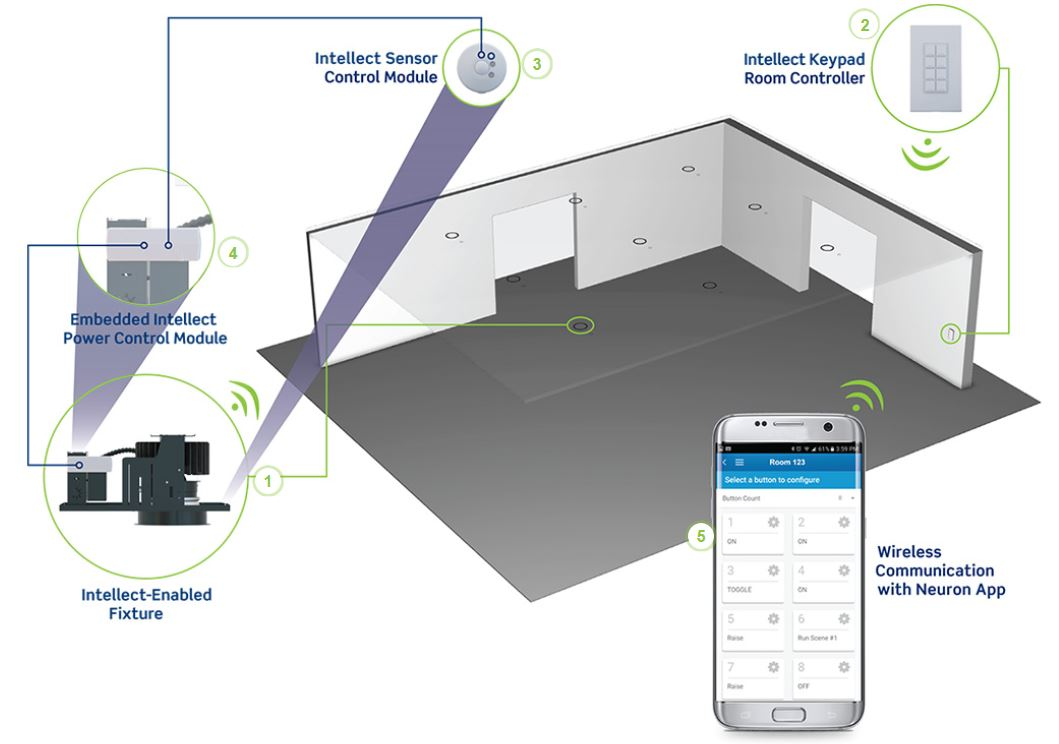 Innovative Wireless Lighting Control Solutions from Leviton Added to