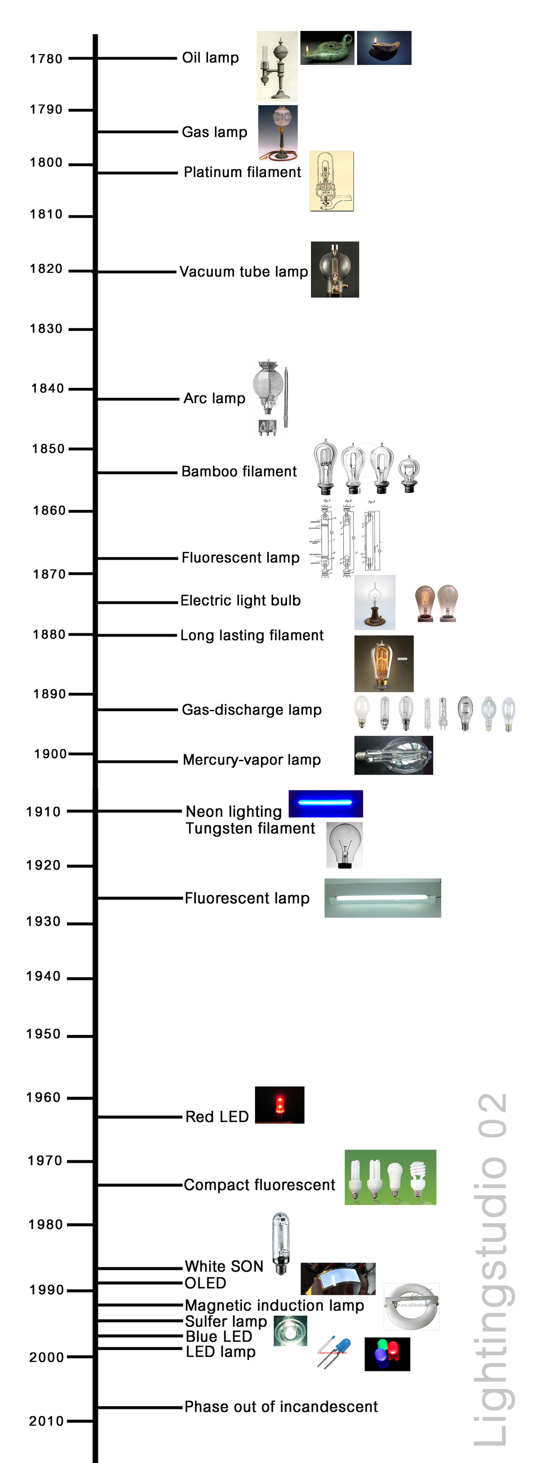 Light Bulb Thomas Edison Timeline