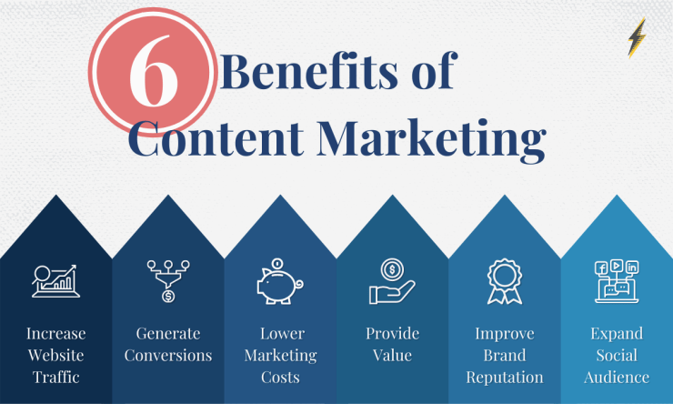 Chart illustrating the 6 benefits of content marketing.