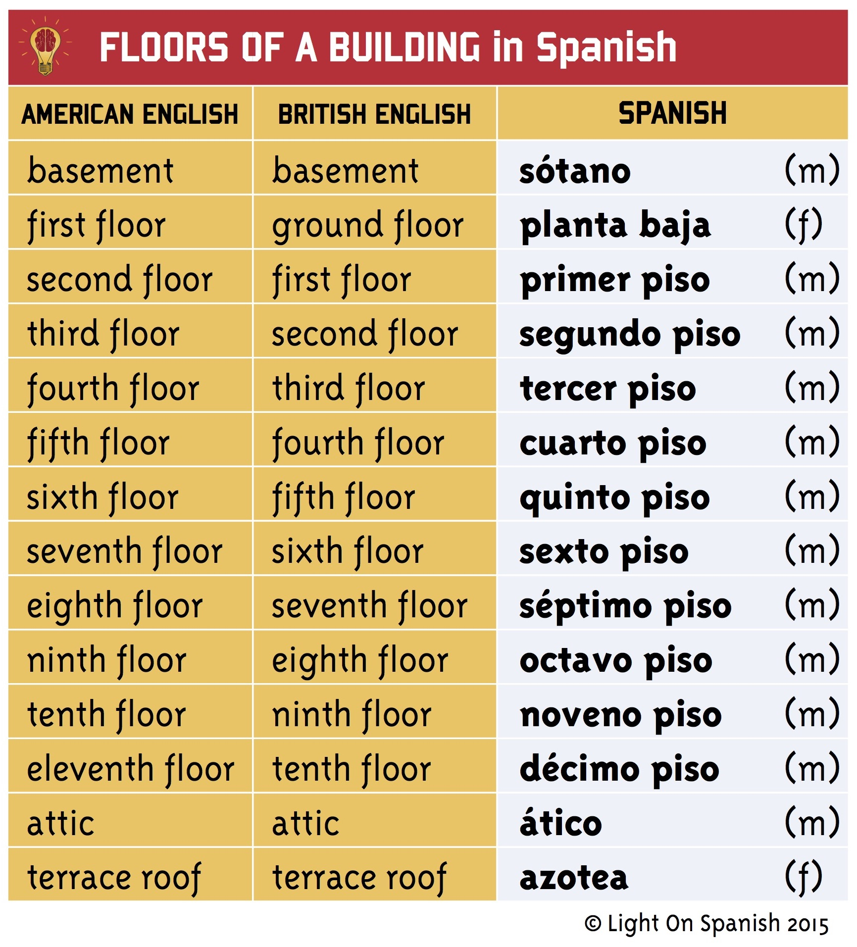 Parts Of The House In Spanish