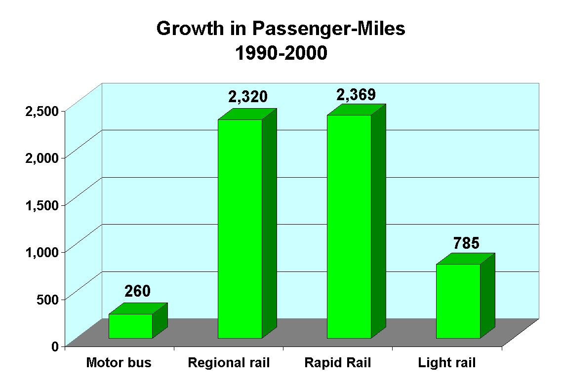 Rail Transit Accounted For 84 Of Us Transit Passenger