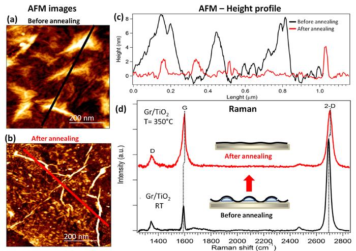 Liquid-phase chemistry: Graphene nanobubbles